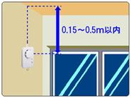 取付位置(壁に設置する場合)
