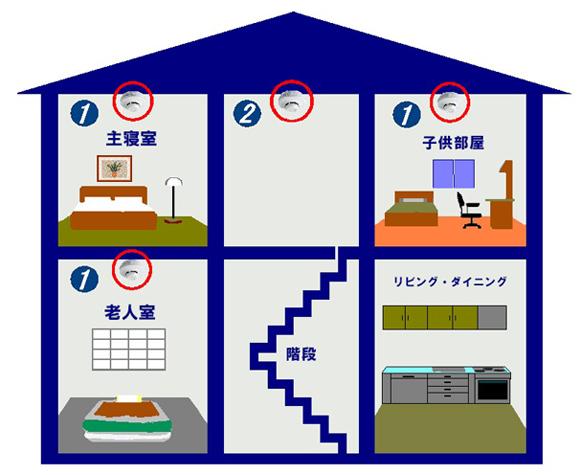 住宅相火災警報器(階段)
