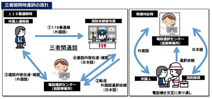 多言語通訳サービスの運用開始について